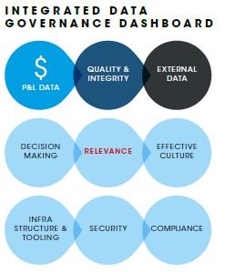 Integrated datagovernance dashboard