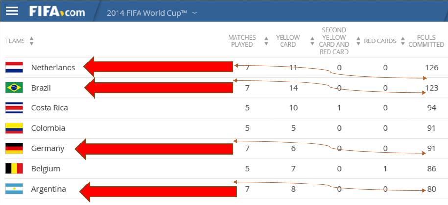 FIFA en VW: Om hoog te eindigen, moet je onfatsoenlijk spelen. De vraag is: hoe onfatsoenlijk? (eerder in NCGI Nieuwsbrief oktober2015)