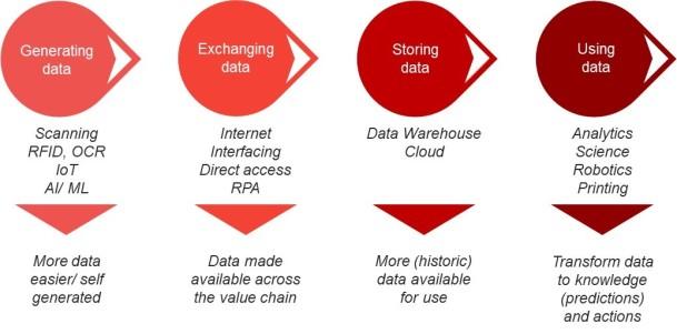 digital development areas RGP