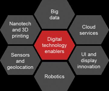 Digital enablers2
