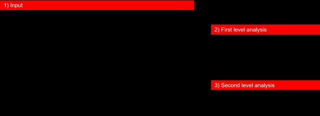 Logistics structure2